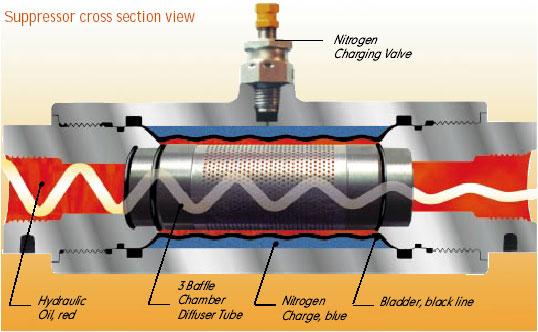 hydraulic suppressors